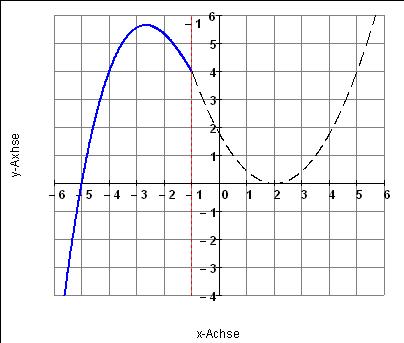 stetigkeit und differenzierbarkeit berechnen