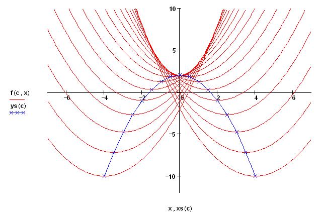 Eine Animation zum obigen Graphen: mathenexus.zum.de/html/analysis/kurvenscharen/Ortskurven.htm